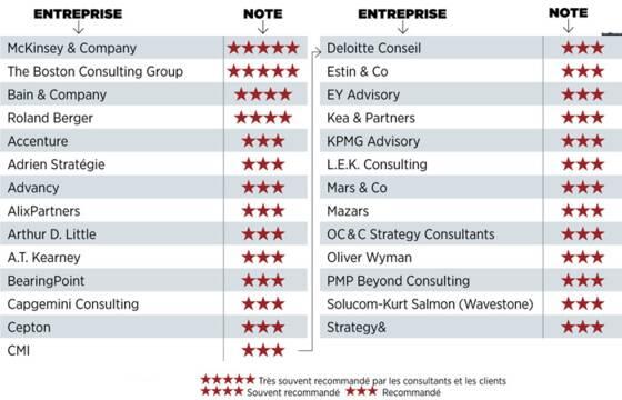 Palmar s exclusif les meilleurs cabinets de conseil par - Cabinet de conseil en strategie digitale ...