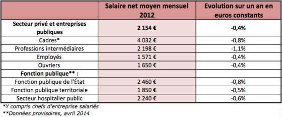 Salaires o vous situez vous par rapport au reste des - Grille salaire cadre de sante fonction publique hospitaliere ...