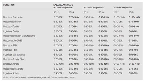 augmentations de salaires les m tiers les plus g t s secteur par secteur. Black Bedroom Furniture Sets. Home Design Ideas